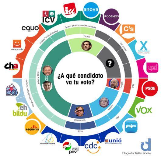 ¿Dónde va tú voto? Infografía de Belén Picazo. Diario.es