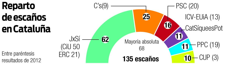 Fuente: Gráfico La Región