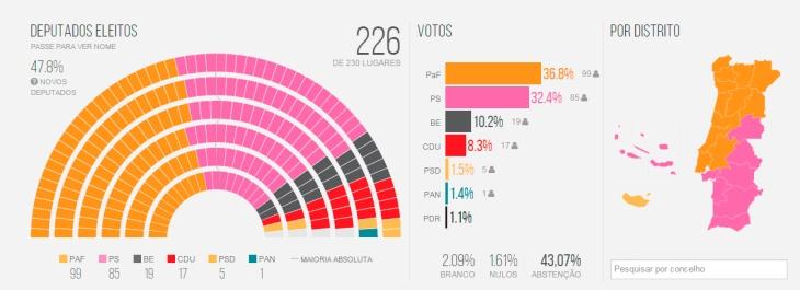 Resultados elecciones legislativas en Portugal 2015 | Fuente Público