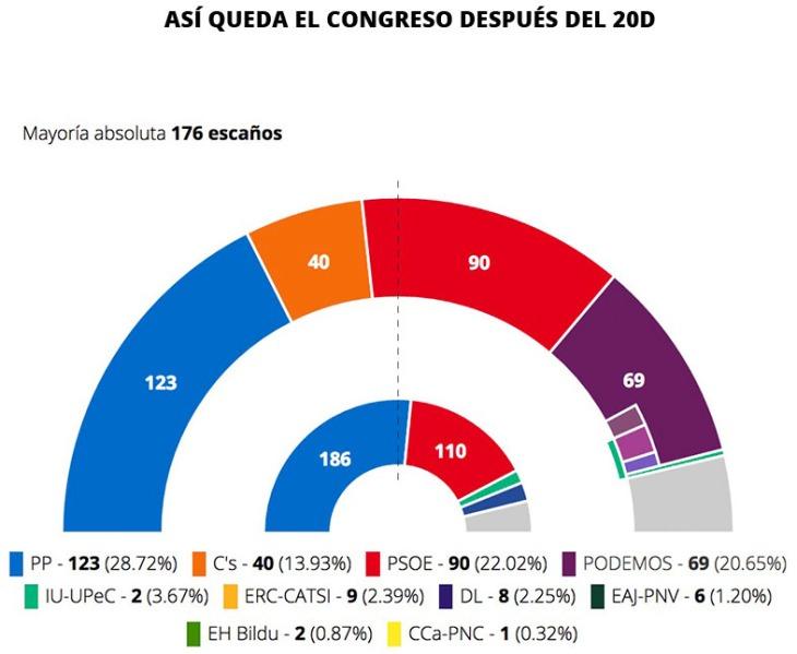 Arco parlamentario tras el 20D | Eldiario.es