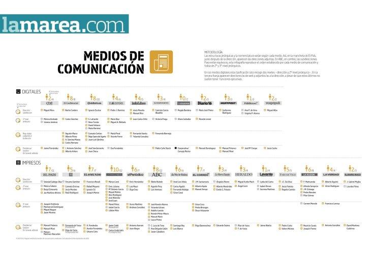 Seguimiento sobre presencia de mujeres en puestos de dirección de medios en España.